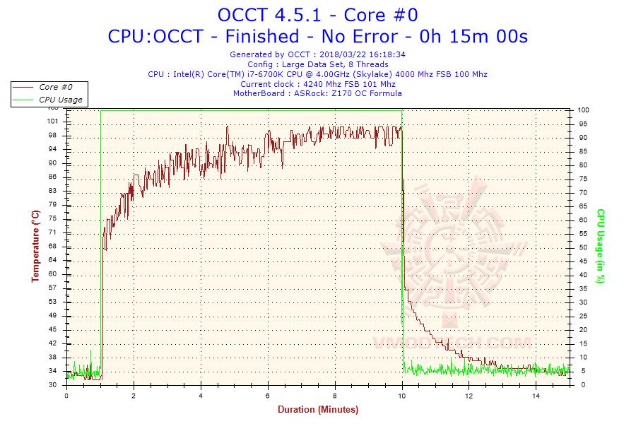 2018-03-22-16h18-temperature-core-0