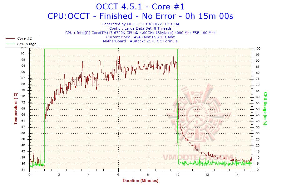 2018-03-22-16h18-temperature-core-1