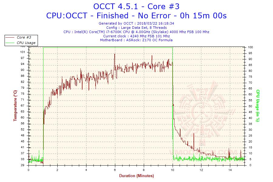 2018-03-22-16h18-temperature-core-3