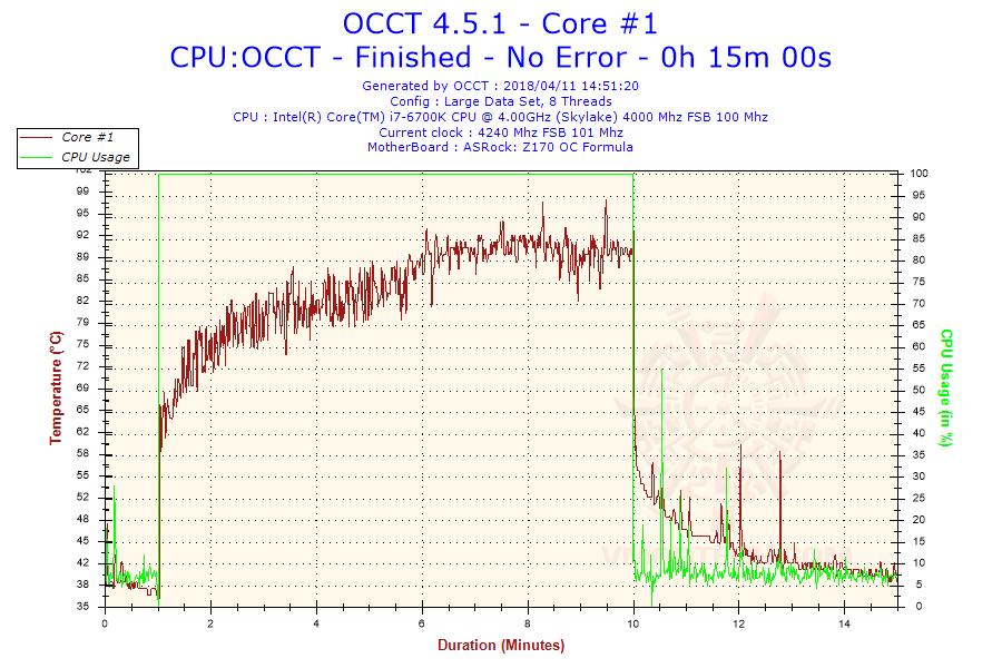 2018-04-11-14h51-temperature-core-1
