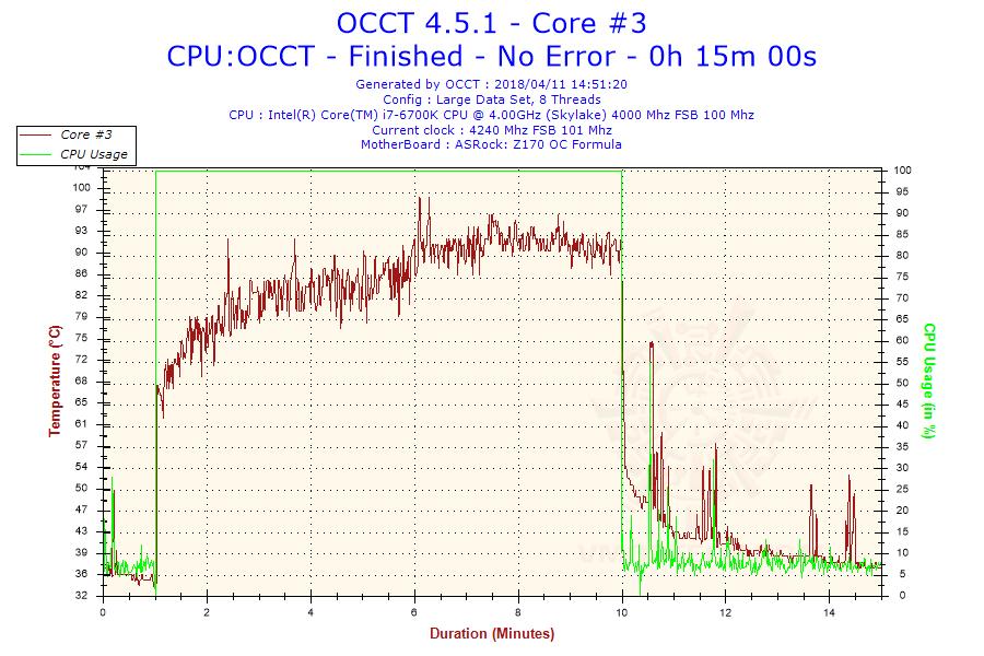 2018-04-11-14h51-temperature-core-3