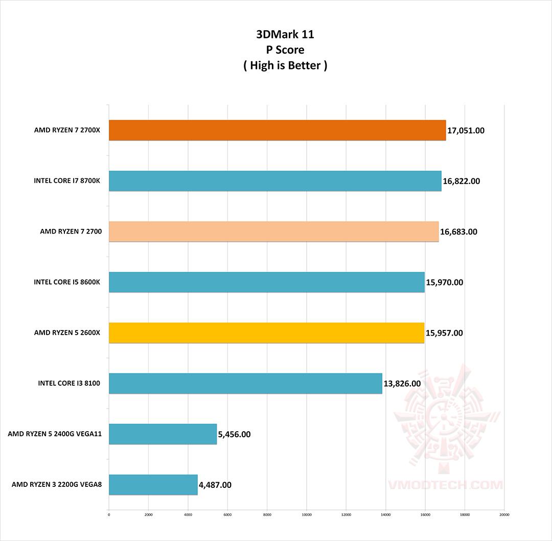 11 g AMD RYZEN 7 2700X PROCESSOR REVIEW