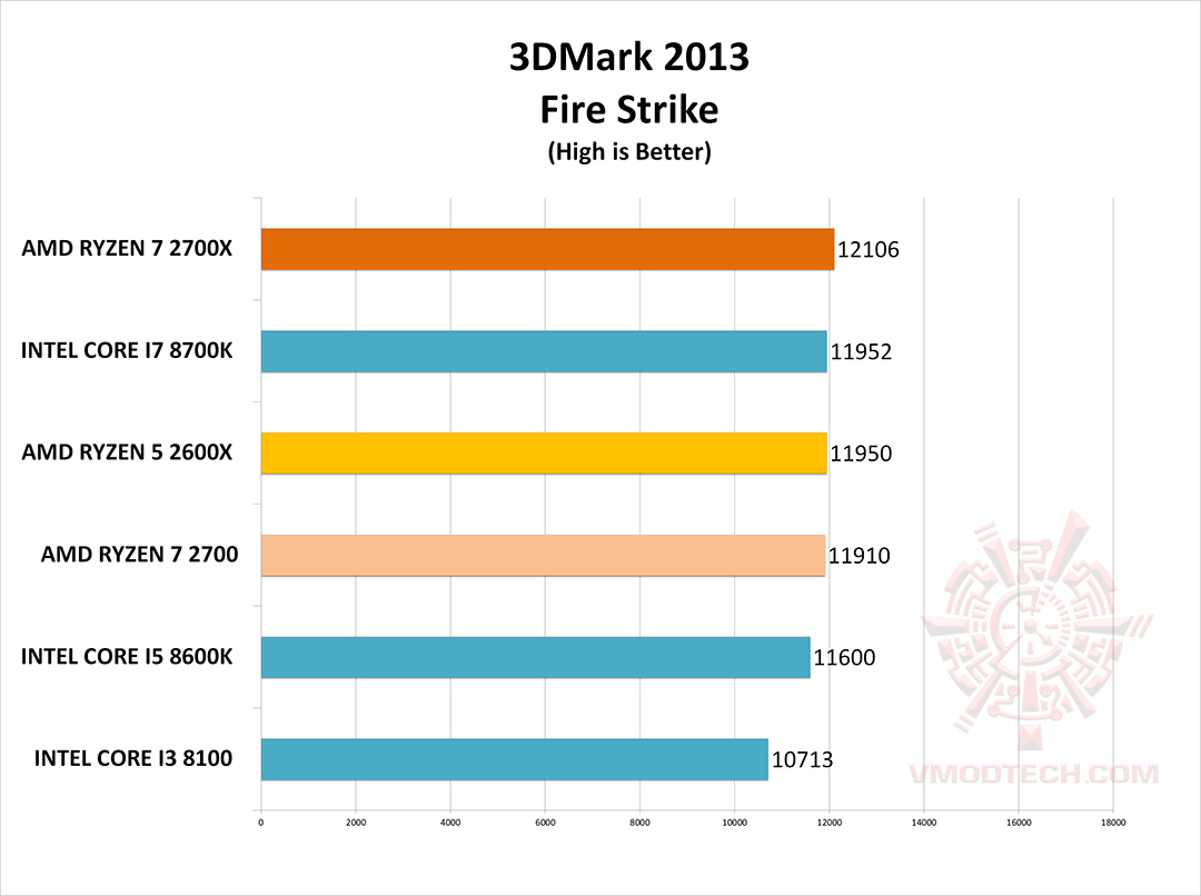 fire g AMD RYZEN 7 2700X PROCESSOR REVIEW