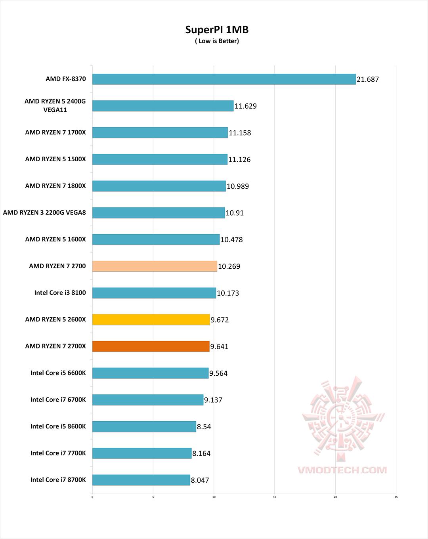 superpi 1mb AMD RYZEN 7 2700X PROCESSOR REVIEW