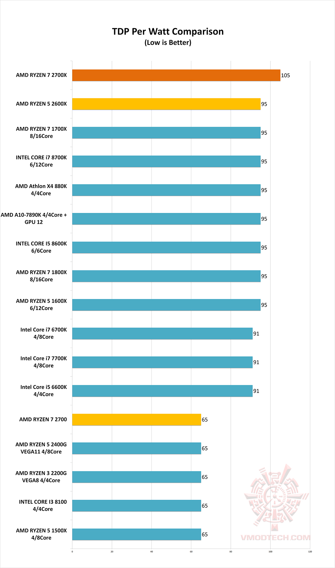tdp AMD RYZEN 7 2700X PROCESSOR REVIEW