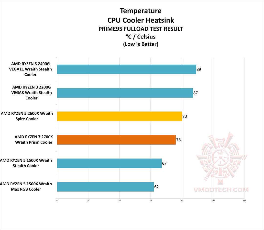 temp AMD RYZEN 7 2700X PROCESSOR REVIEW