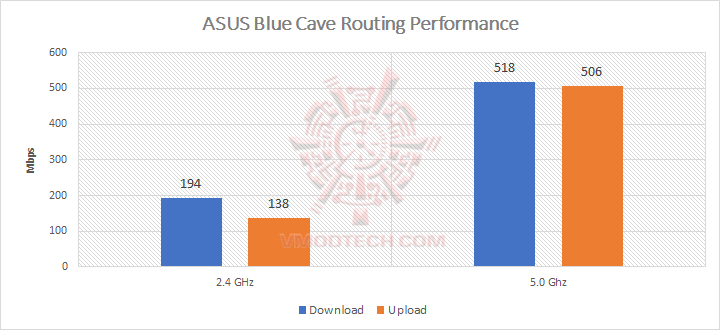 routing-perf