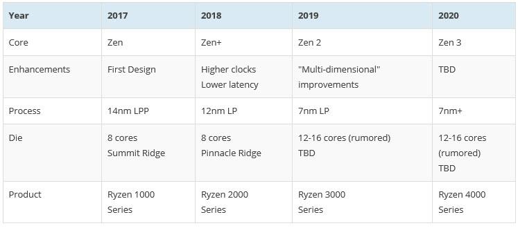 2018 05 27 7 50 44 ลือกัน!! ปีหน้า AMD อาจปล่อยซีพียู ZEN2 ที่มีจำนวนคอร์มากถึง 12 16Core ที่เป็น RYZEN 3000ซีรี่ย์