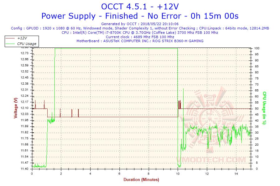 2018 05 22 20h10 voltage 12v Thermaltake Toughpower iRGB PLUS 1250W Titanium   TT Premium Edition Review