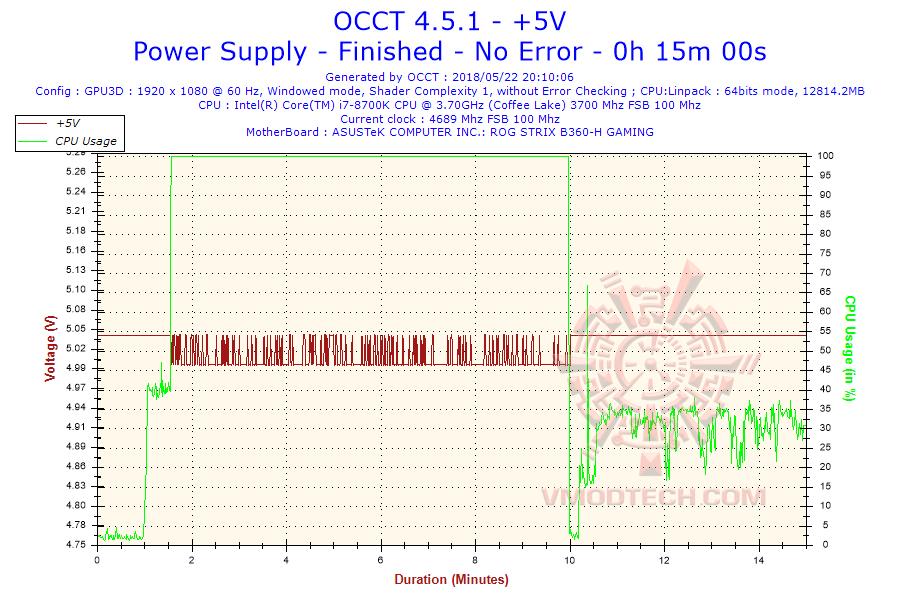 2018 05 22 20h10 voltage 5v Thermaltake Toughpower iRGB PLUS 1250W Titanium   TT Premium Edition Review