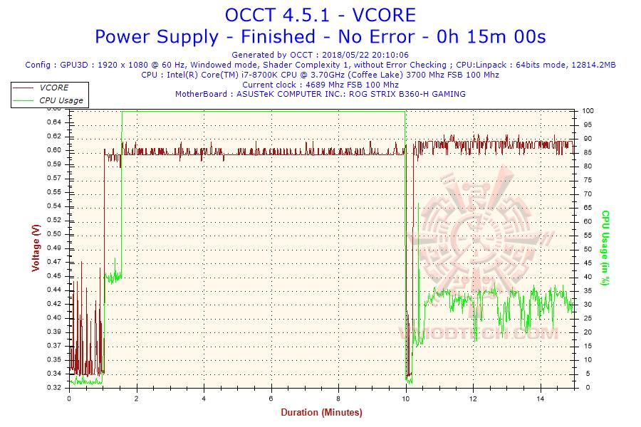 2018 05 22 20h10 voltage vcore Thermaltake Toughpower iRGB PLUS 1250W Titanium   TT Premium Edition Review