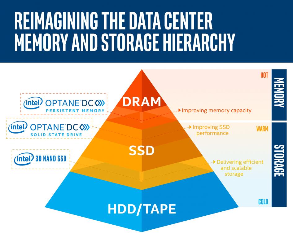 memory and storage tiers intel optane dc persistent memory 946x768 Intel เปิดตัว Optane memory ที่มาในแบบสล๊อต DDR4 DIMM slots ความจุ 512GB