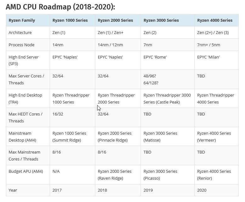 2018 07 10 21 15 01 รุ่นใหญ่มาแล้ว!! AMD Ryzen Threadripper 2990X รุ่น 32Core 64Threads และ 2950X รุ่น 24Core 48Threads คาดว่าจะเปิดตัวในวันที่ 13สิงหาคม 2018 ที่จะถึงนี้