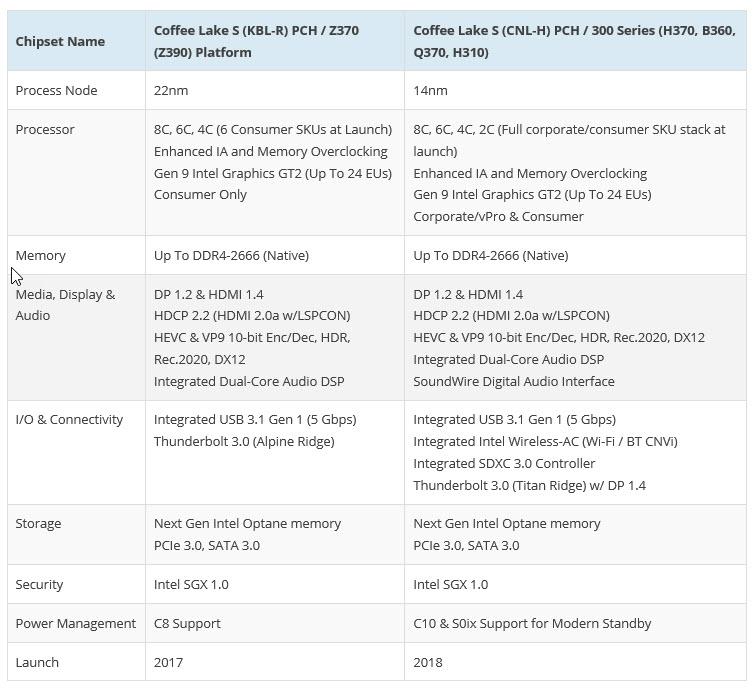 2018 07 15 8 17 32 เมนบอร์ดอินเทล Z370 ในหลายๆแบรนด์เริ่มอัพเดทไบออสซัพพอตซีพียูรุ่นใหม่ 8Core กันแล้ว