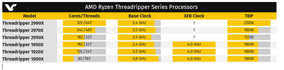 2018 07 30 18 53 23 HWBOT เผยข้อมูลซีพียู AMD Ryzen Threadripper 2990X, 2970X และ 2950X มีทั้งรุ่น 32คอร์ไปจนถึง 16คอร์