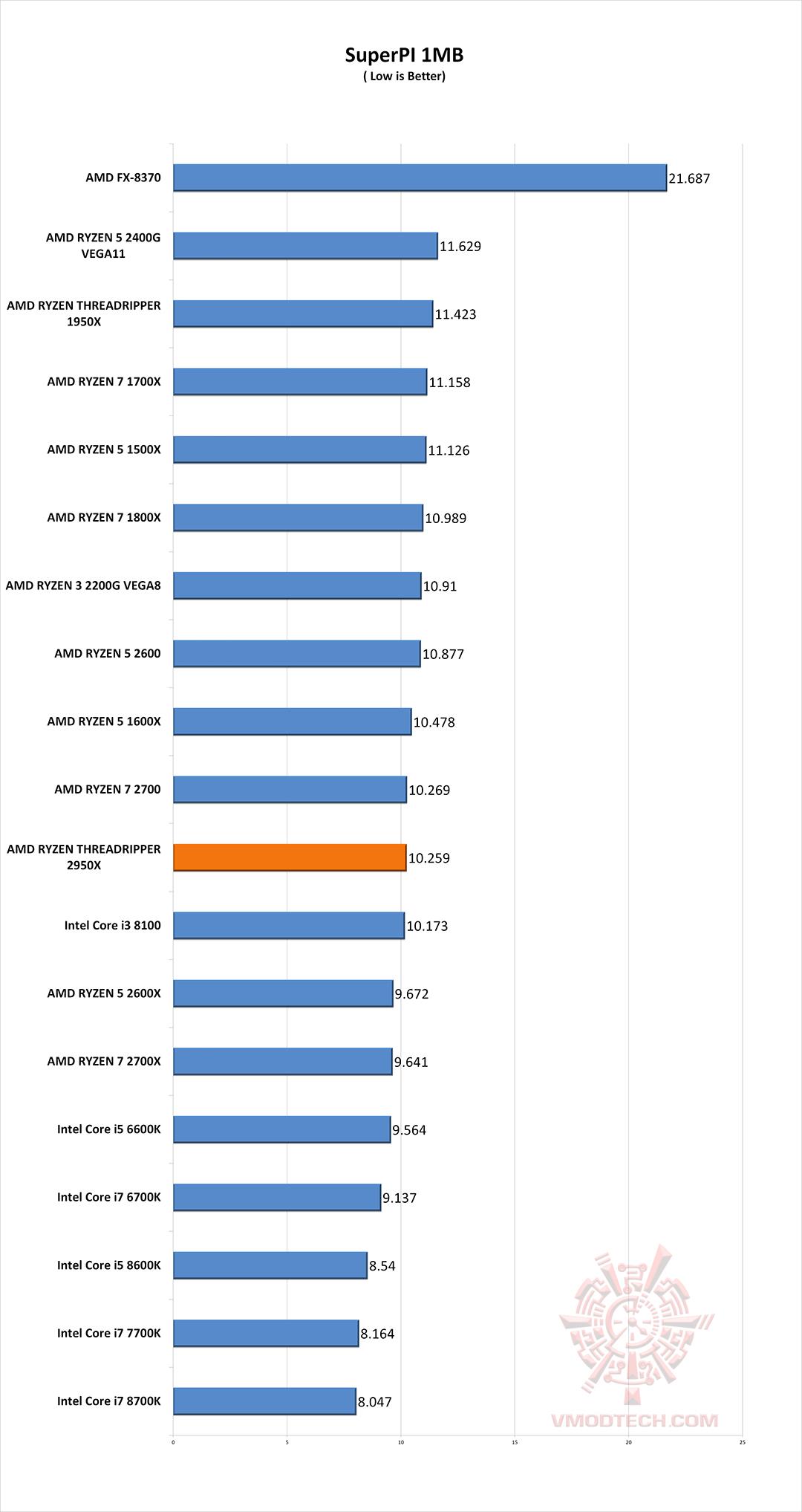 s1 g AMD RYZEN THREADRIPPER 2950X PROCESSOR REVIEW
