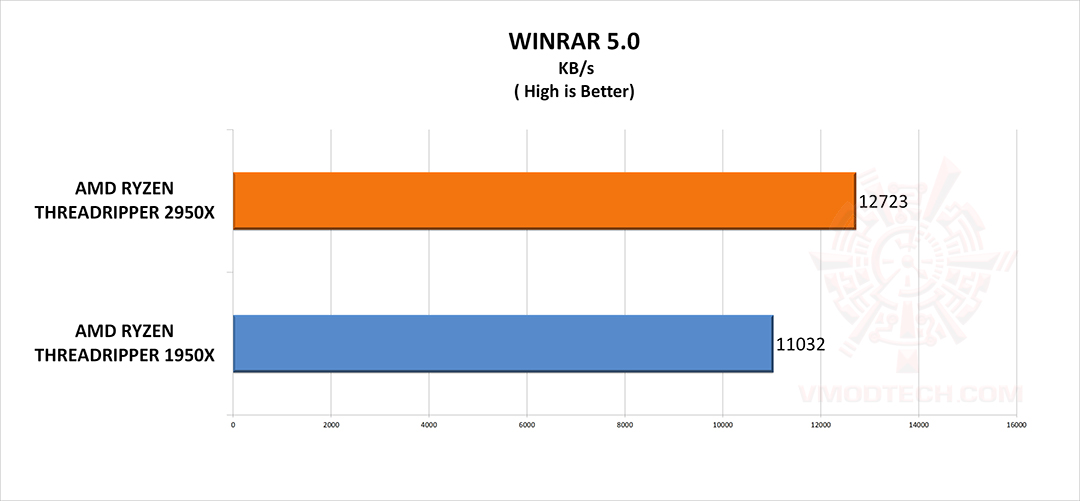 winrar g AMD RYZEN THREADRIPPER 2950X PROCESSOR REVIEW