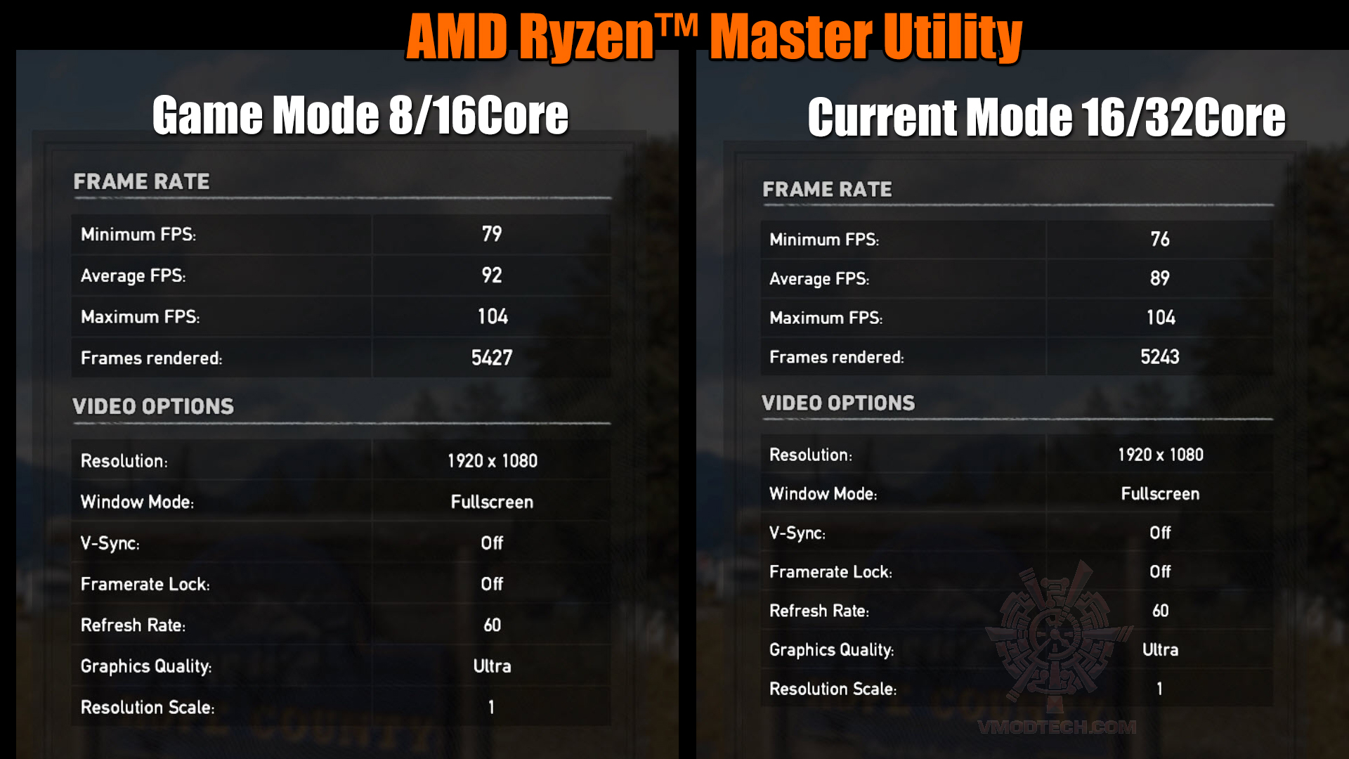farcry5 game mode AMD RYZEN THREADRIPPER 2950X PROCESSOR REVIEW