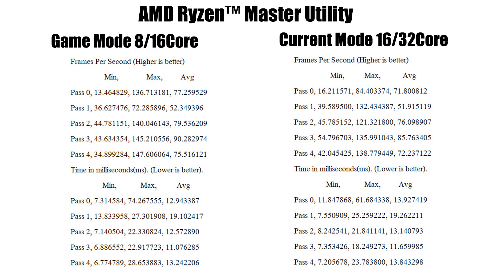 gta v result AMD RYZEN THREADRIPPER 2950X PROCESSOR REVIEW