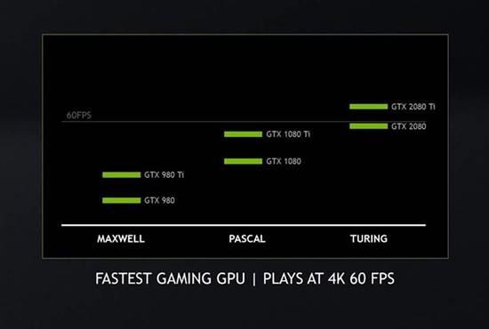 untitled Nvidia GeForce RTX ประกาศการเป็นการ์ดจอทรงประสิทธิภาพที่สุดในการเล่นเกมส์ระดับ 4K พร้อมการปรับภาพคอนฟิกแบบจัดเต็ม