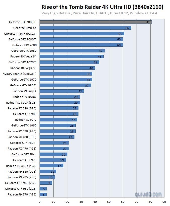 untitled 31 ผลทดสอบ Nvidia GeForce RTX 2080 และ GeForce RTX 2080Ti อย่างเป็นทางการ
