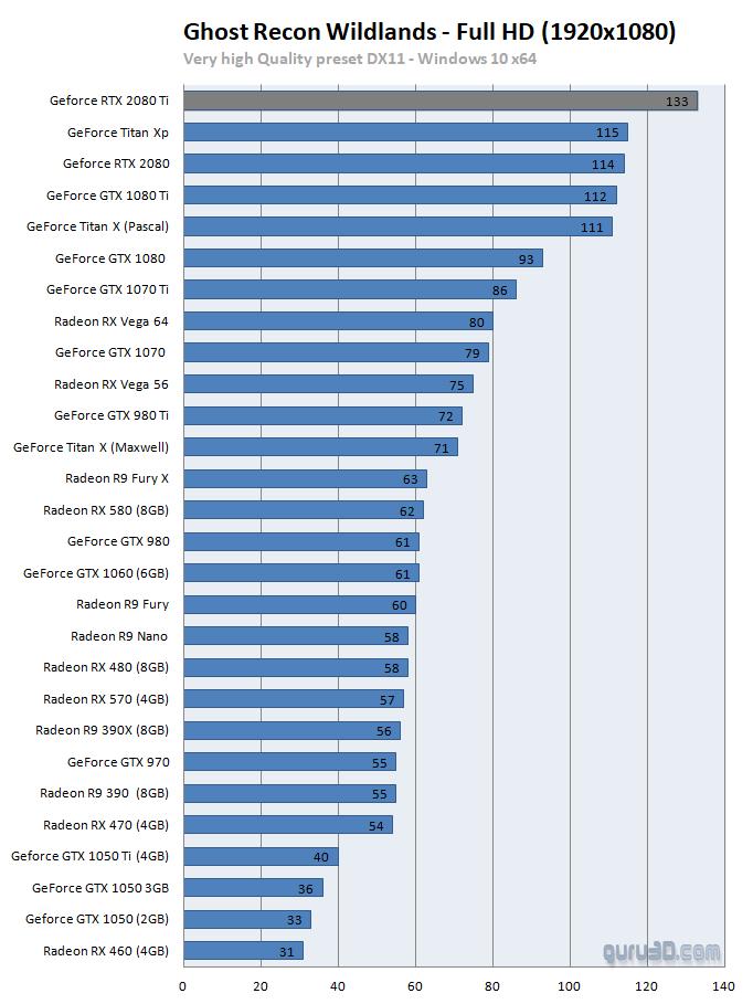 untitled 311 ผลทดสอบ Nvidia GeForce RTX 2080 และ GeForce RTX 2080Ti อย่างเป็นทางการ