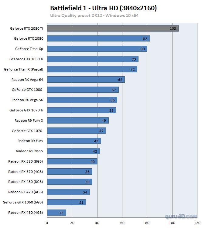 untitled 42 ผลทดสอบ Nvidia GeForce RTX 2080 และ GeForce RTX 2080Ti อย่างเป็นทางการ