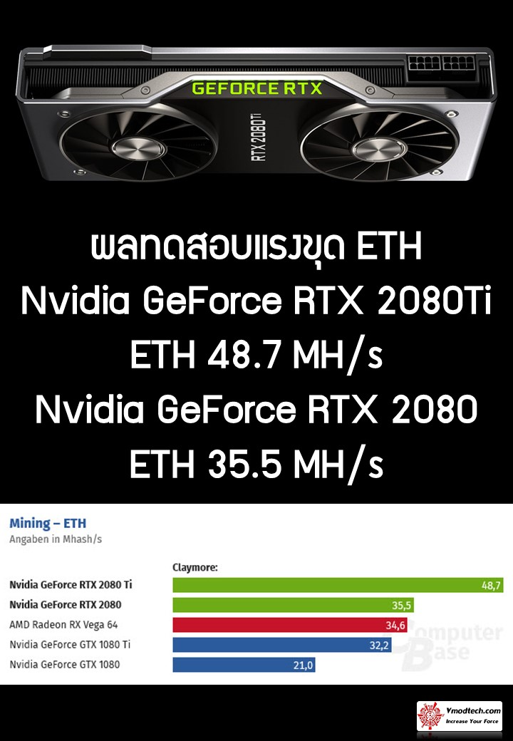 rtx 2080 eth ผลทดสอบแรงขุด ETH การ์ดจอ Nvidia GeForce RTX 2080Ti และ Nvidia GeForce RTX 2080