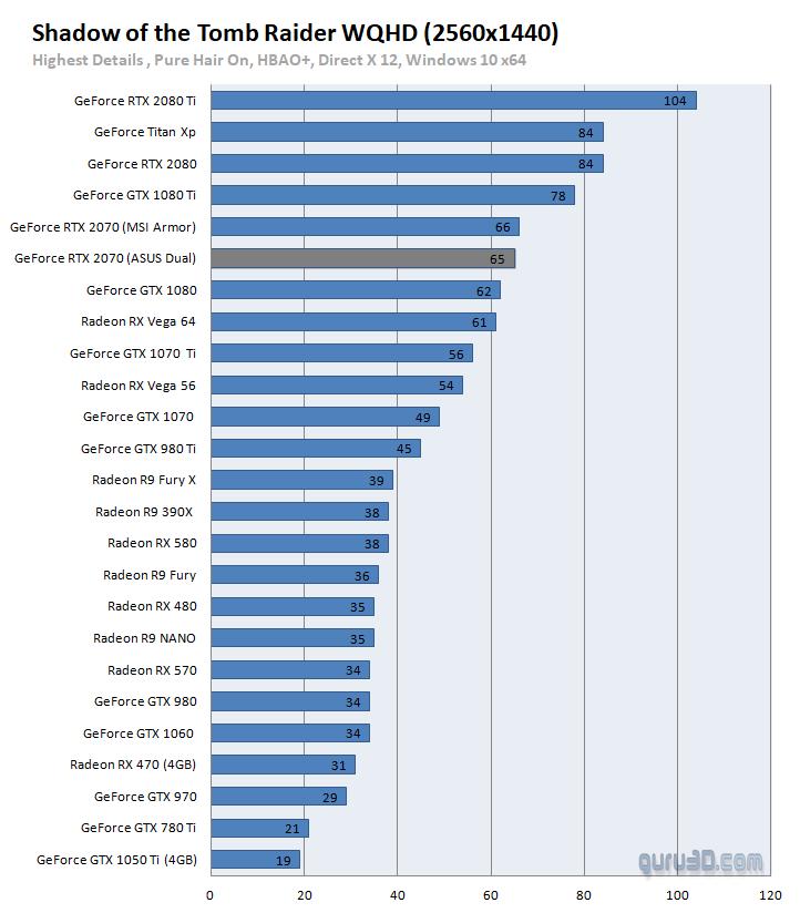untitled 2341 ผลทดสอบ Nvidia GeForce RTX 2070 อย่างเป็นทางการประสิทธิภาพแรงแซง GTX 1080 กันเลยทีเดียว