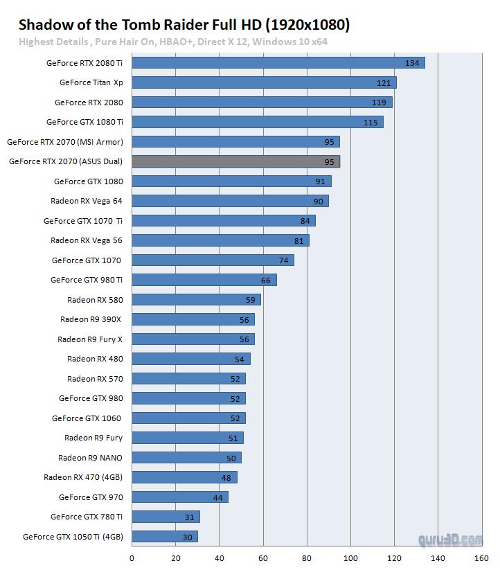 untitled 1 ผลทดสอบ Nvidia GeForce RTX 2070 อย่างเป็นทางการประสิทธิภาพแรงแซง GTX 1080 กันเลยทีเดียว