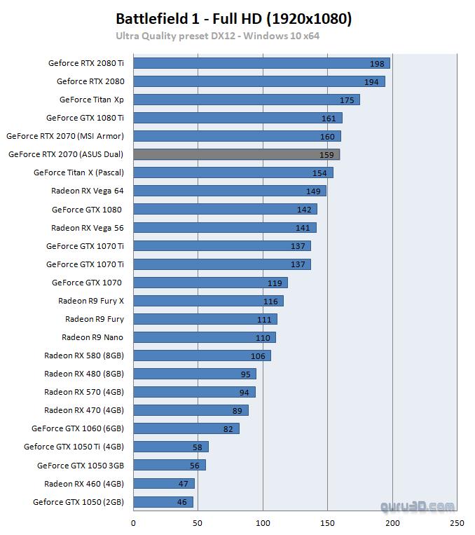 untitled 16 ผลทดสอบ Nvidia GeForce RTX 2070 อย่างเป็นทางการประสิทธิภาพแรงแซง GTX 1080 กันเลยทีเดียว