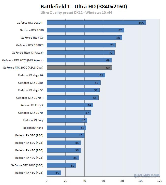 untitled 18 ผลทดสอบ Nvidia GeForce RTX 2070 อย่างเป็นทางการประสิทธิภาพแรงแซง GTX 1080 กันเลยทีเดียว