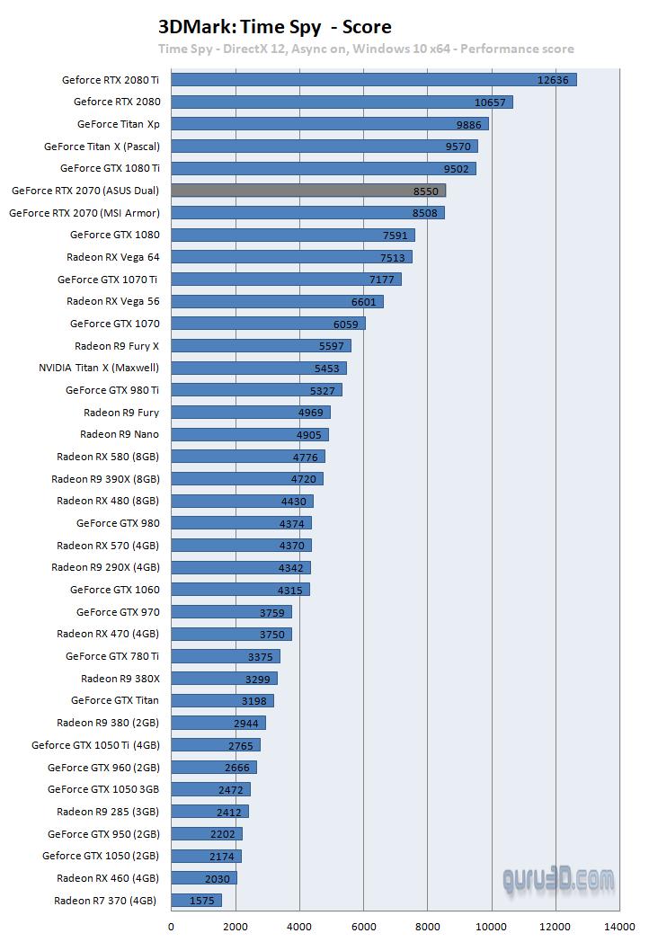 untitled 23 ผลทดสอบ Nvidia GeForce RTX 2070 อย่างเป็นทางการประสิทธิภาพแรงแซง GTX 1080 กันเลยทีเดียว