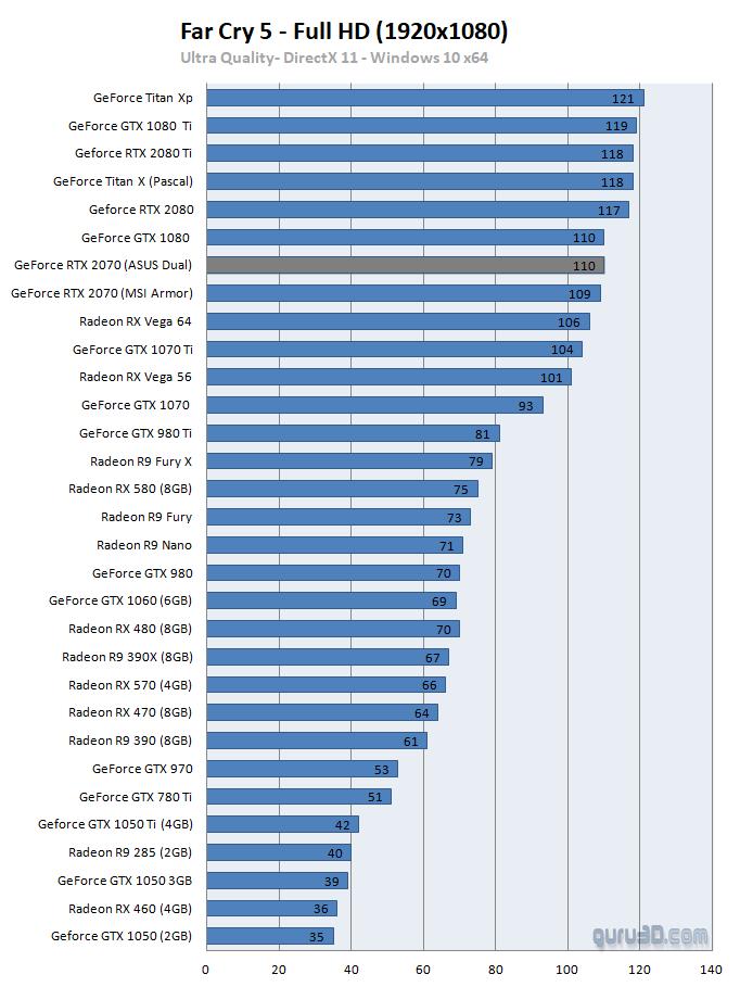 untitled 7 ผลทดสอบ Nvidia GeForce RTX 2070 อย่างเป็นทางการประสิทธิภาพแรงแซง GTX 1080 กันเลยทีเดียว