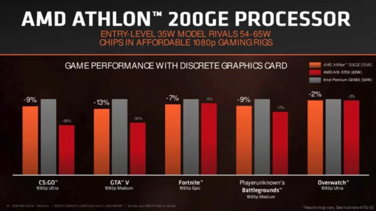 4 AMD Athlon 240GE Processor with Radeon Vega 3 Graphics Review