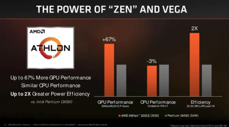 7 AMD Athlon 220GE Processor with Radeon Vega 3 Graphics Review