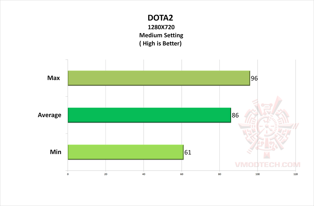doat2 AMD Athlon 200GE Processor with Radeon Vega 3 Graphics Review