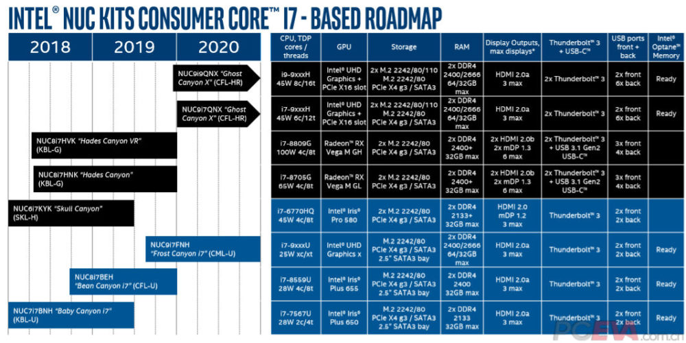 intel-2019-2020-nuc-roadmap-1000x500
