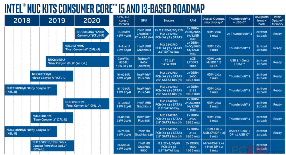intel-2019-2020-nuc-roadmap-i5-i3-1000x542