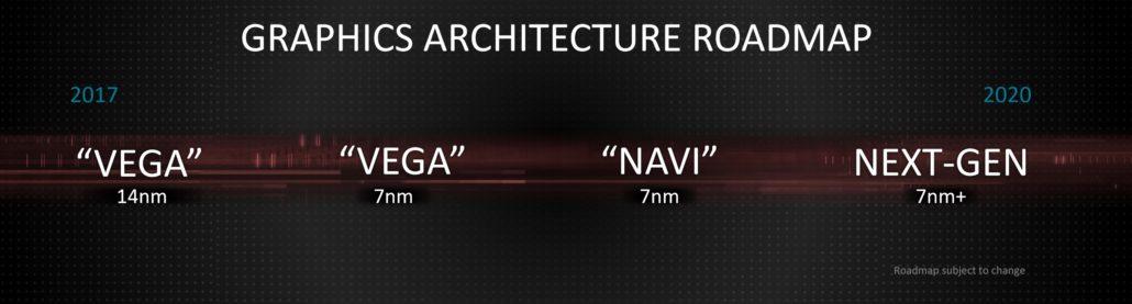 amd 2018 navi and nextgen roadmap 1030x277 ลือ!!คาดการ์ดจอ AMD Navi RX 3080, 3070 ,3060 รุ่นใหม่ล่าสุดเตรียมเปิดตัวในกลางปี 2019
