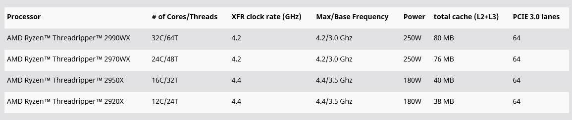 2018 12 11 14 52 37 AMD RYZEN THREADRIPPER 2920X PROCESSOR REVIEW