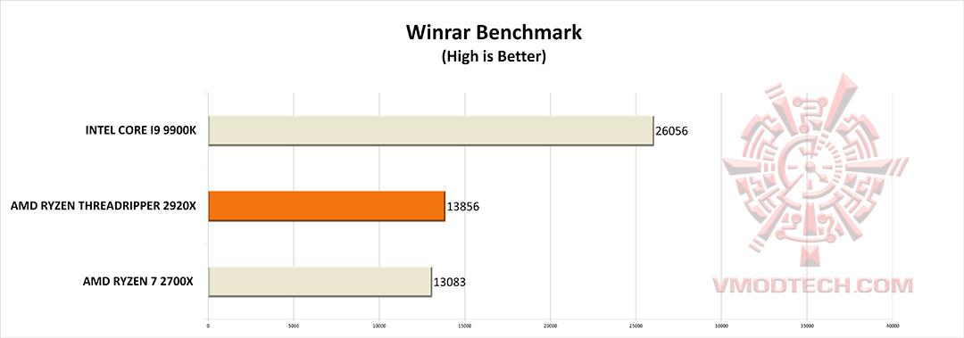 winrar g AMD RYZEN THREADRIPPER 2920X PROCESSOR REVIEW