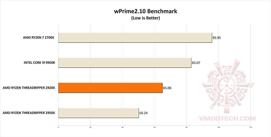 wp g AMD RYZEN THREADRIPPER 2920X PROCESSOR REVIEW