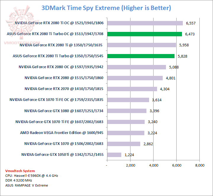 ASUS GeForce RTX 2080 Ti TURBO Review , : : 3DMark Time Spy Extreme