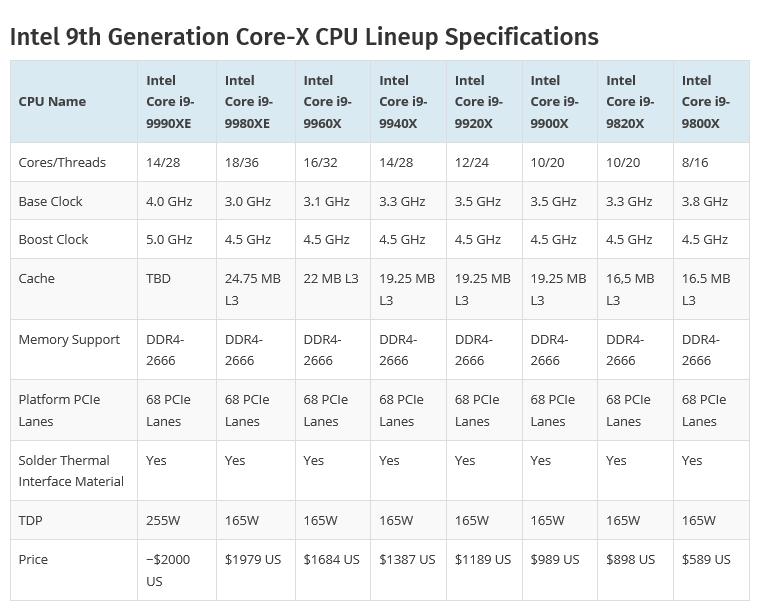 2019 01 15 18 54 38 Intel อาจจะปล่อยซีพียู Intel Core i9 9990XE รุ่นใหม่ล่าสุด 14/28 Cores ความเร็วสูงสุด 5.0 GHz ในแพลตฟอร์ม X299
