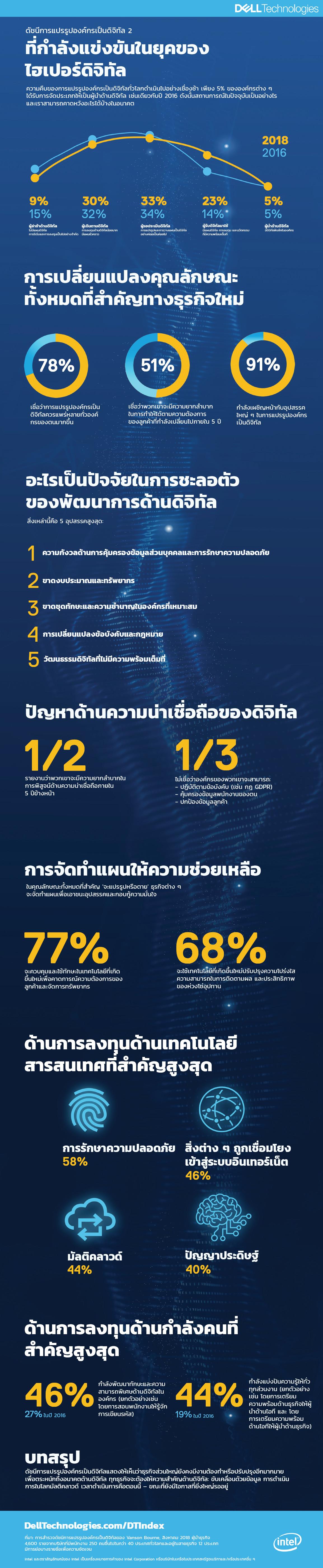 infographic dt index ii เดลล์ เทคโนโลยีส์ เผยผลวิจัยใหม่: ผู้นำทางธุรกิจชี้ความล่าช้าที่สำคัญในการปฏิรูปทางดิจิทัลทั่วโลก