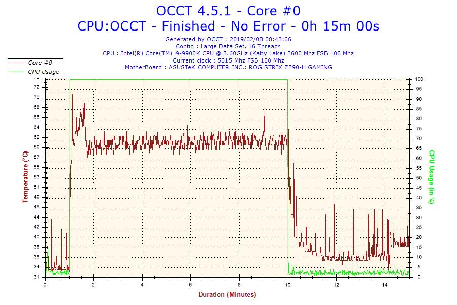 2019-02-08-08h43-temperature-core-0