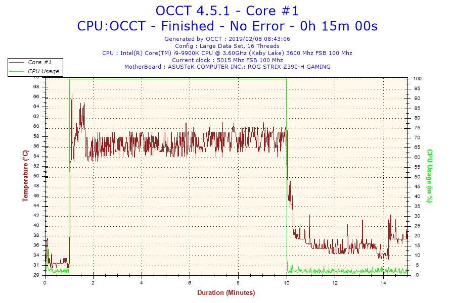 2019-02-08-08h43-temperature-core-1