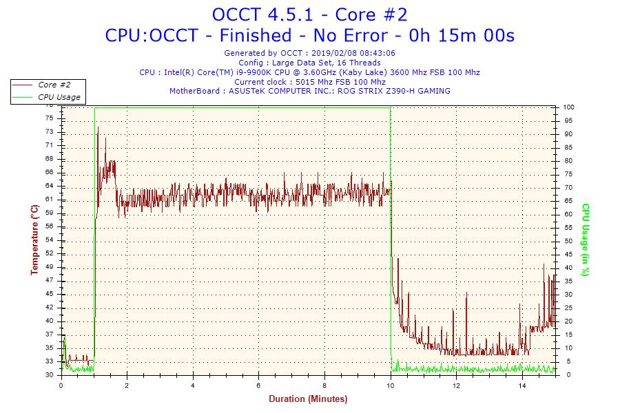 2019-02-08-08h43-temperature-core-2