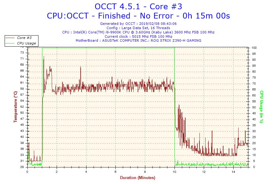 2019-02-08-08h43-temperature-core-3